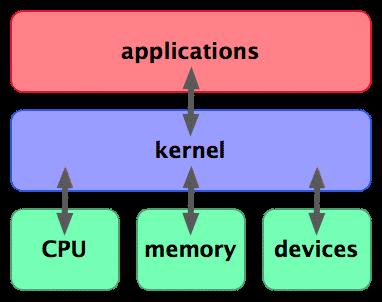 kernel.png
