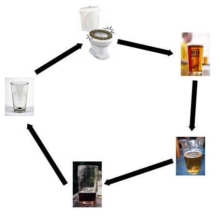 Circle of beer.jpg