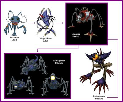 Akatorimon  Digimon Wiki  Neoseeker