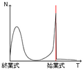 Sh graph.png