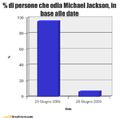 % di persone che odia Michael Jackson.png