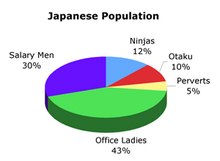 Japan population pie.png