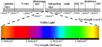 Electromagnetic spectrum US customary.png