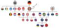 Familias indoeuropeas segundo as countryballs.png
