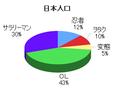 日本人口円グラフ.png