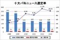 2013年までの十大バ科ニュース選定率推移02.png