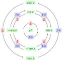 Cíclo diferencial-integral trigonométrico.png