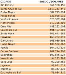 Quanto as cidades brasileiras investem anualmente para repor os danos causados por terremotos, sendo que não há nenhum no Brasil registrado pela Escala