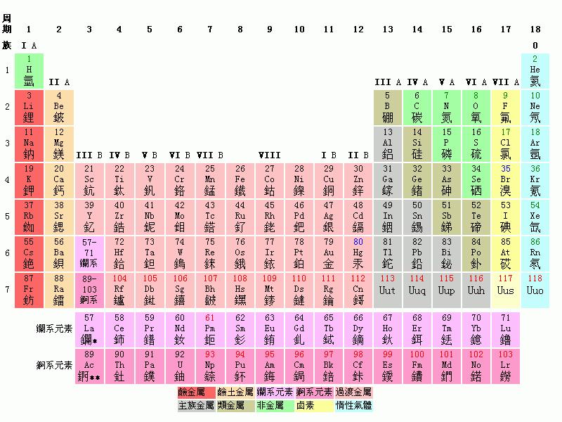 元素周期表.png