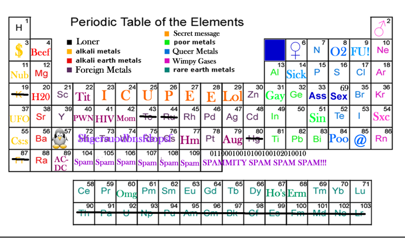 Uncyclopedia periodic table.png