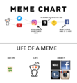 Meme chart or life of a meme.png