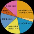 さいたま産業人口.png