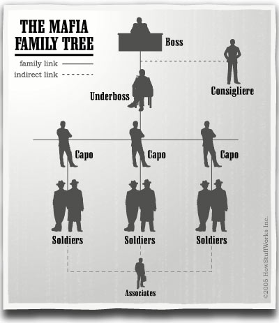 Mafia-dog-fear-family-tree.jpg