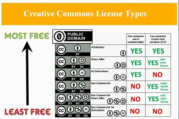 Creative Commons Chart.jpg
